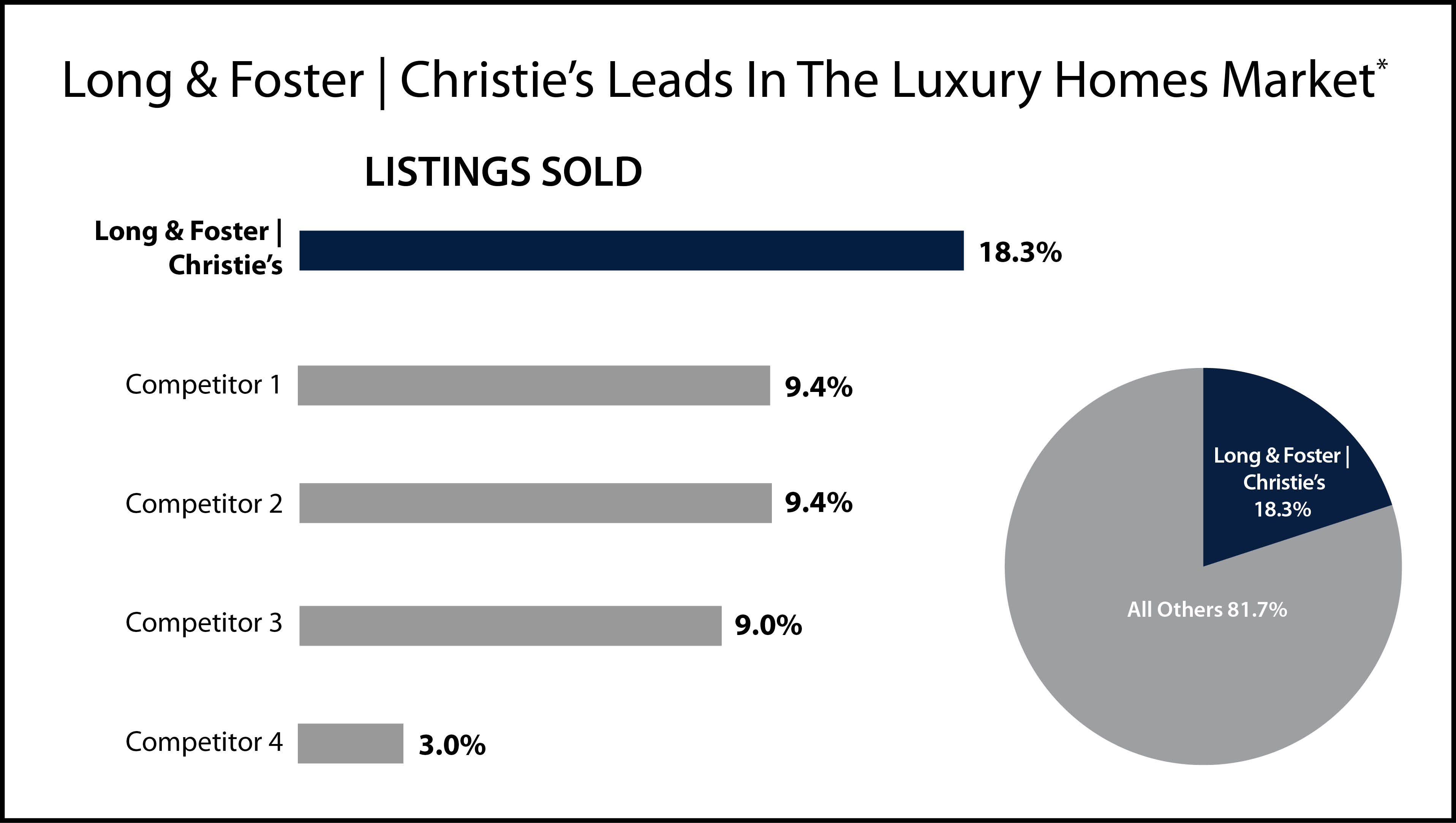 Luxury Homes Bought and Sold
